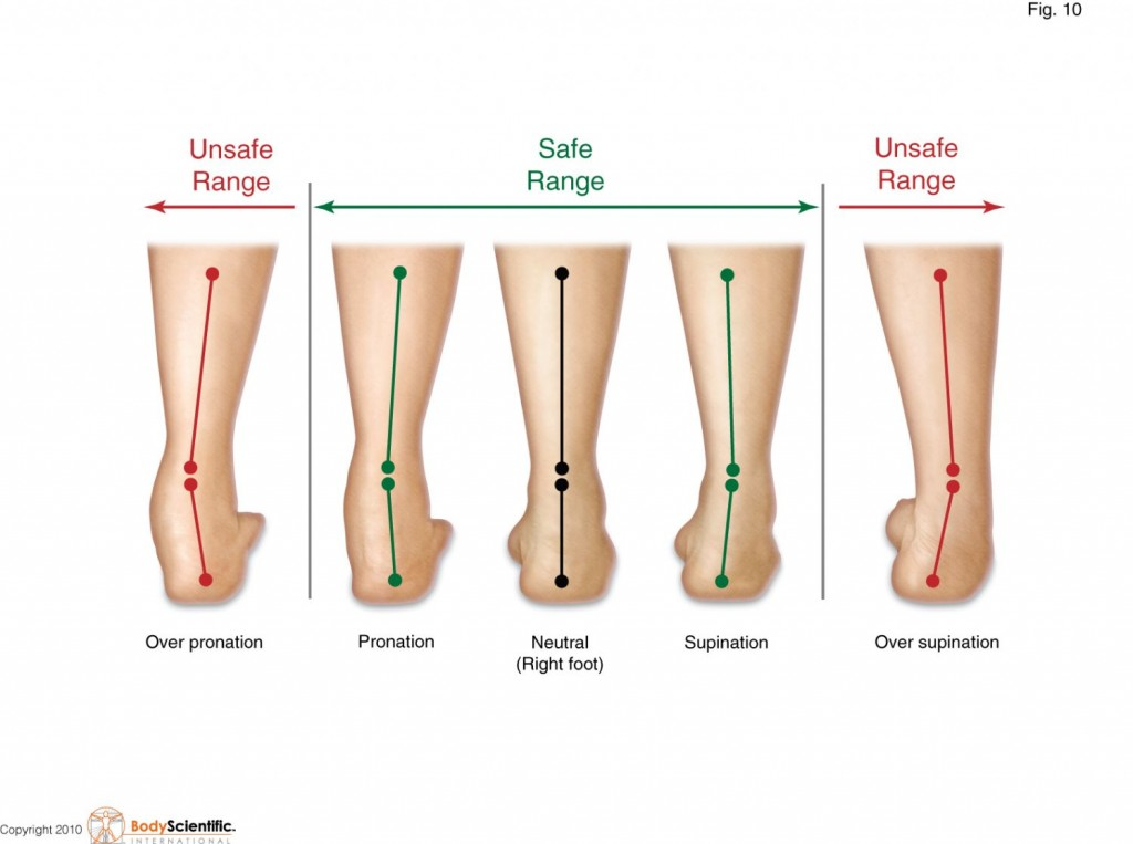 Over Pronation and Supination of the foot safe range by Dr James Stoxen DC