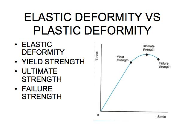 Yield Elastic Deformity VS Plastic Deformity