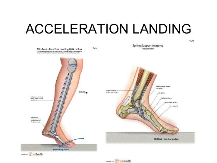 Acceleration Landing